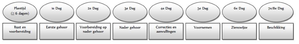 schemaAAprocedure